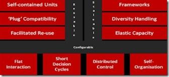 Agile Operation Pillars