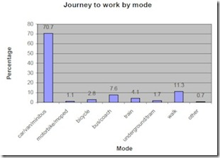 Commuting Modes in UK