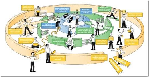 Hybrid Organisation Microsoft