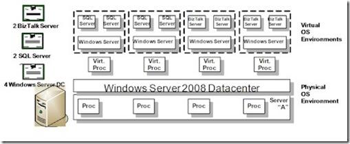 Microsoft Virtualisation Licensing