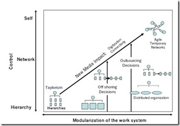 Modularization of the Work System