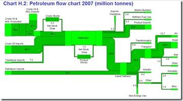 Petroleum Flow Chart - small